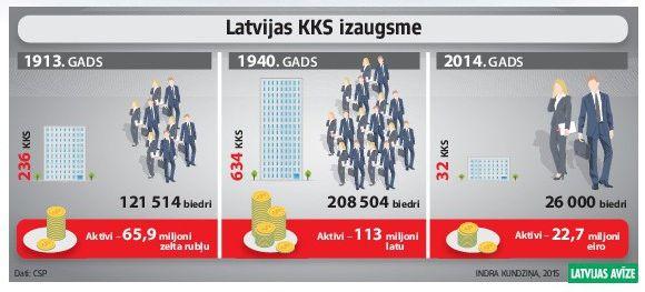Latvijas KKS izaugsme