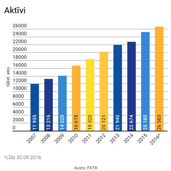latvijas_ks_aktivi